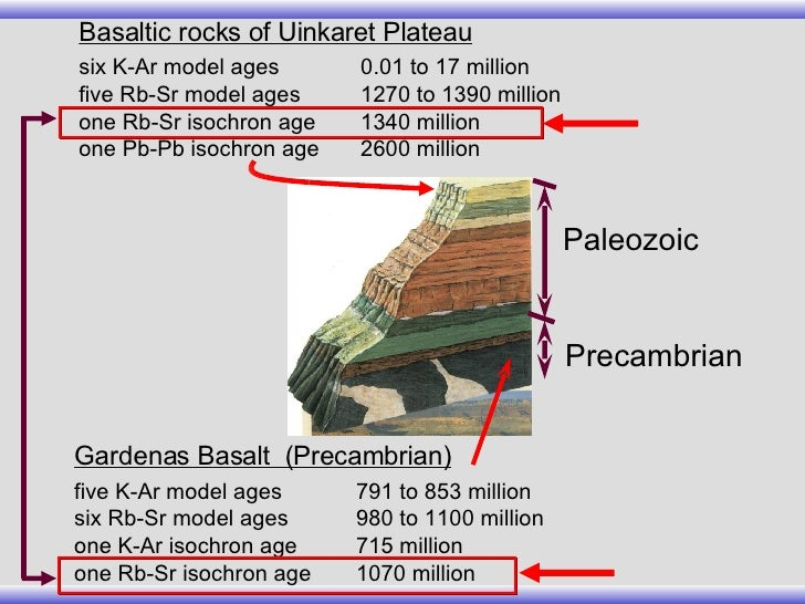 Age dating basalt