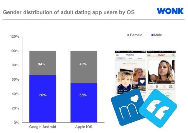 N dating app