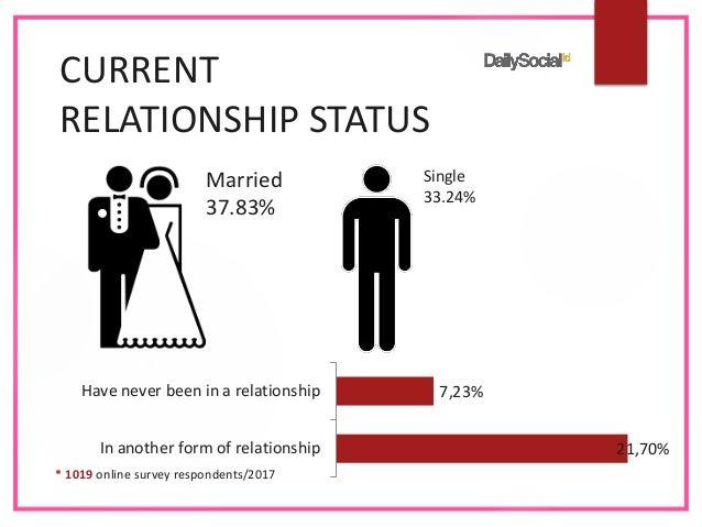 Dating slides