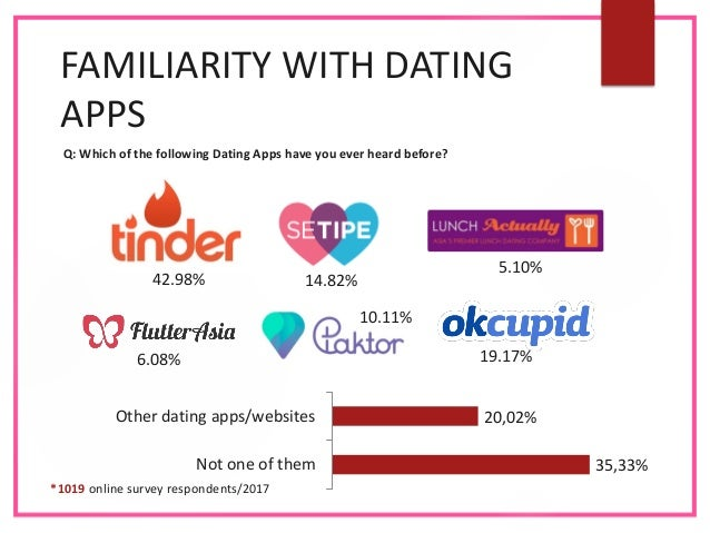 asian dating apps 2017