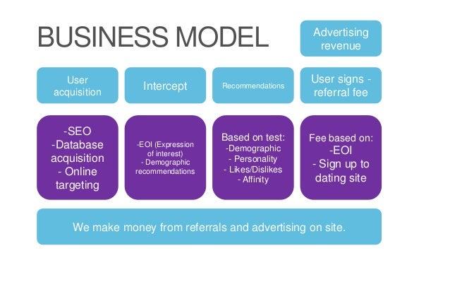 Dating app business model