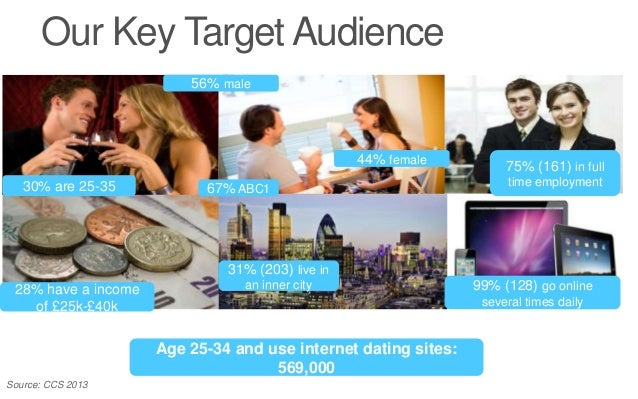 Online dating business model in Melbourne