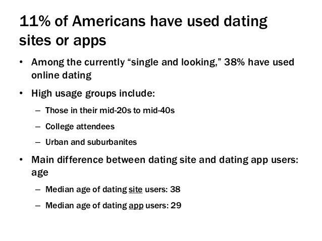 Wedian dating websites
