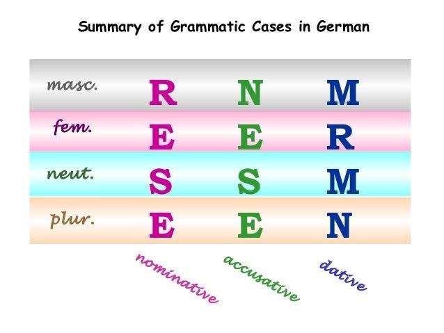 Summary of Grammatic Cases in German  masc. fem. neut. plur.  R E S E no  m  in  N E S E ac at  iv  e  cu  sa  M R M N da ...