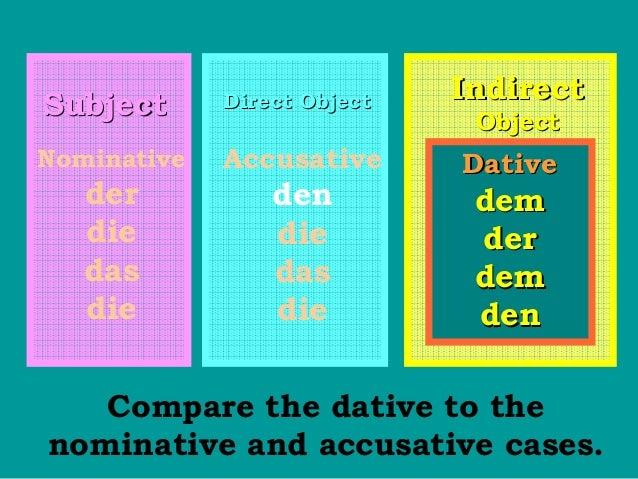 Subject  Direct Object  Nominative  Accusative  der die das die  den die das die  Indirect Object  Dative  dem der dem den...