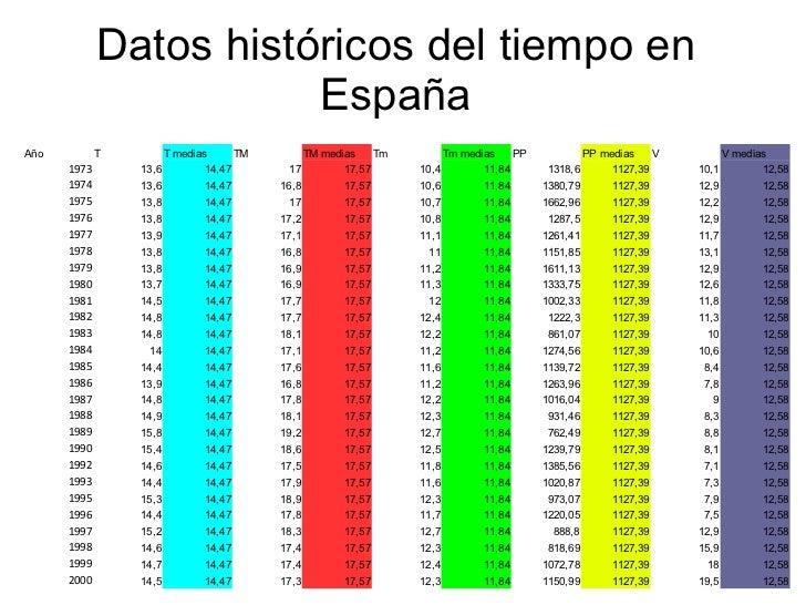 Datos históricos del tiempo en España