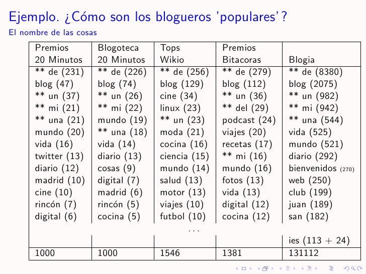 Ejemplo. ¿C´mo son los blogueros 'populares' ?            o El nombre de las cosas       Premios            Blogoteca     ...