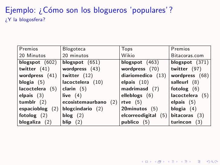 Ejemplo: ¿C´mo son los blogueros 'populares' ?            o ¿Y la blogosfera?          Premios           Blogoteca        ...
