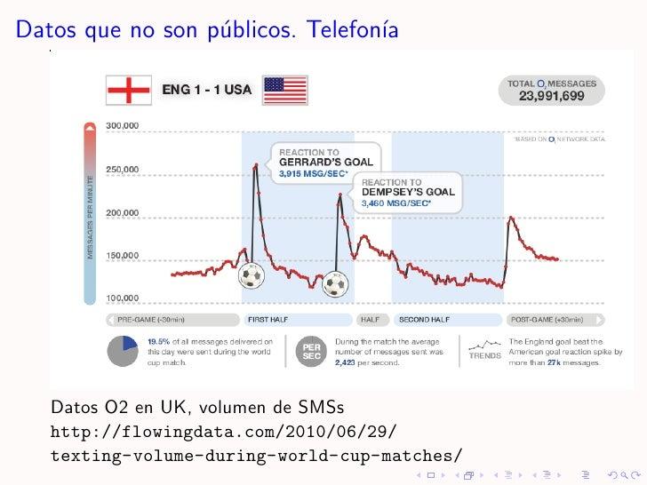 Datos que no son p´blicos. Telefon´                   u               ıa        Datos O2 en UK, volumen de SMSs    http://...
