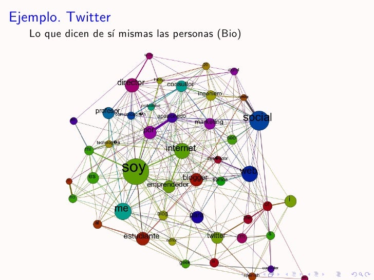 Ejemplo. Twitter    Lo que dicen de s´ mismas las personas (Bio)                     ı