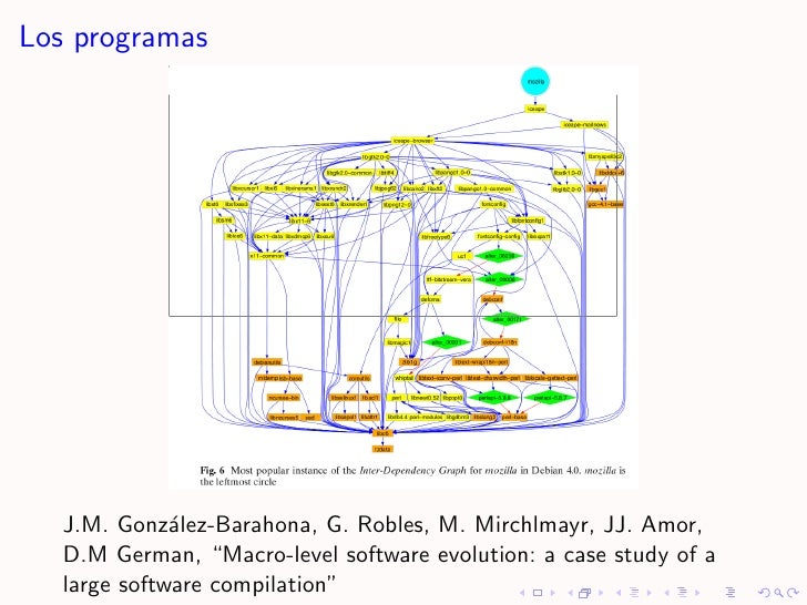 "Los programas        J.M. Gonz´lez-Barahona, G. Robles, M. Mirchlmayr, JJ. Amor,               a    D.M German, ""Macro-lev..."