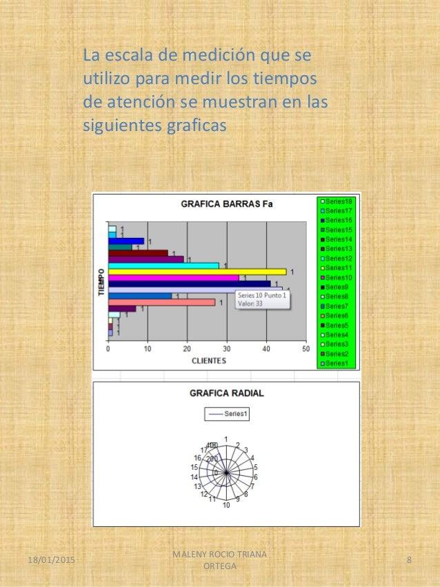 La escala de medición que se utilizo para medir los tiempos de atención se muestran en las siguientes graficas 18/01/2015 ...