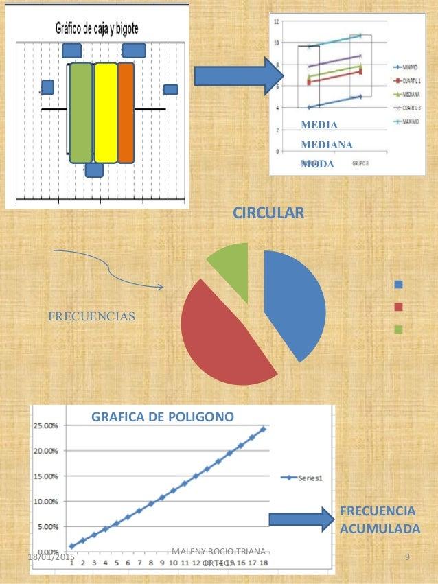 CIRCULAR GRAFICA DE POLIGONO MEDIA MEDIANA MODA FRECUENCIAS FRECUENCIA ACUMULADA 18/01/2015 MALENY ROCIO TRIANA ORTEGA 9