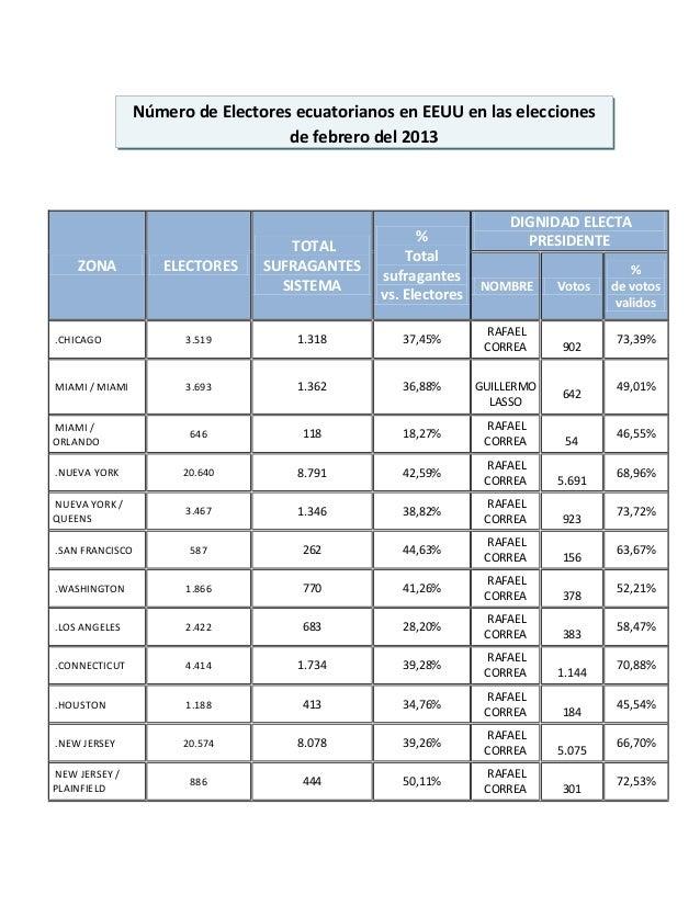 Número de Electores ecuatorianos en EEUU en las elecciones                                   de febrero del 2013          ...