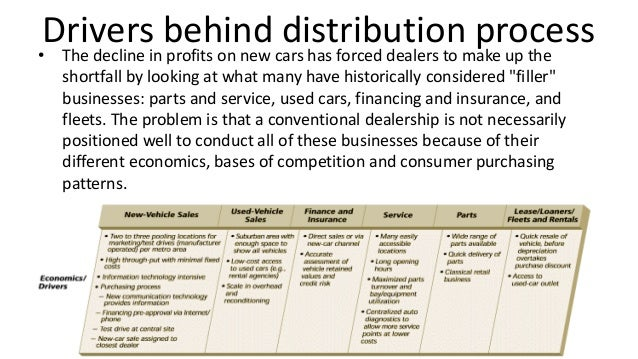 pricing and distribution However, there are many theoretical concepts about distribution pricing that  people aren't aware of since it is such an important part of the.