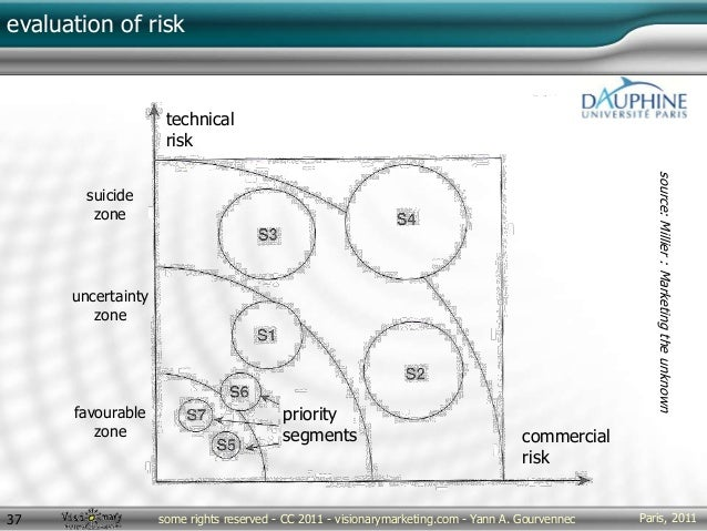 evaluation of risk Paris, 2011some rights reserved - CC 2011 - visionarymarketing.com - Yann A. Gourvennec37 technical ris...