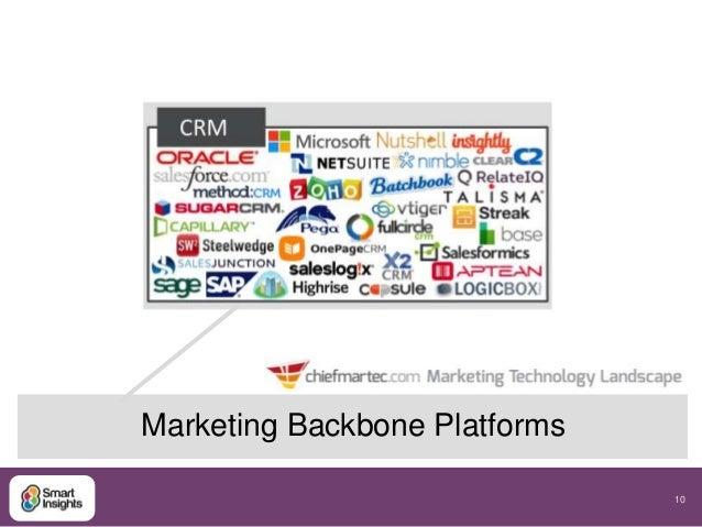 10  Marketing Backbone Platforms