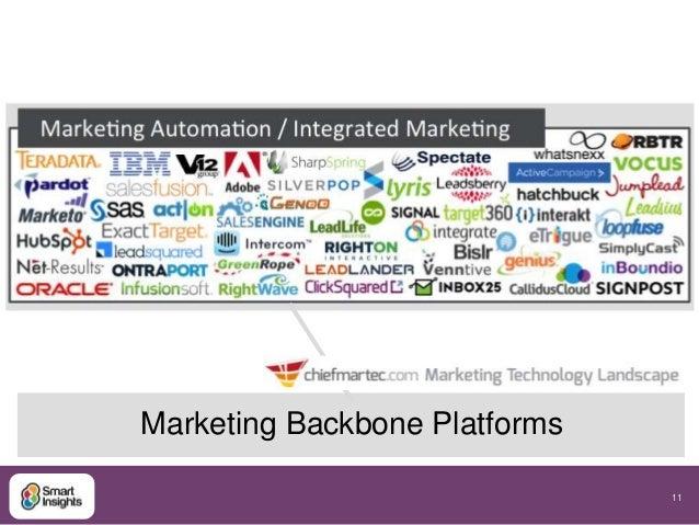 11  Marketing Backbone Platforms