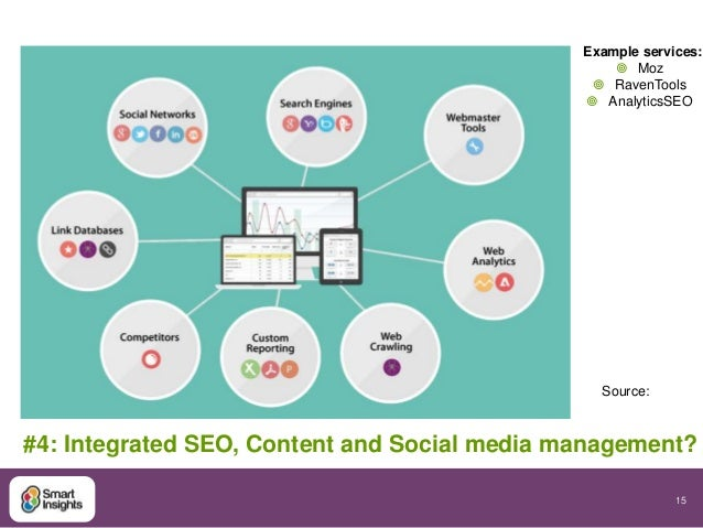 Example services:  #4: Integrated SEO, Content and Social media management?  15   Moz   RavenTools   AnalyticsSEO  Sour...