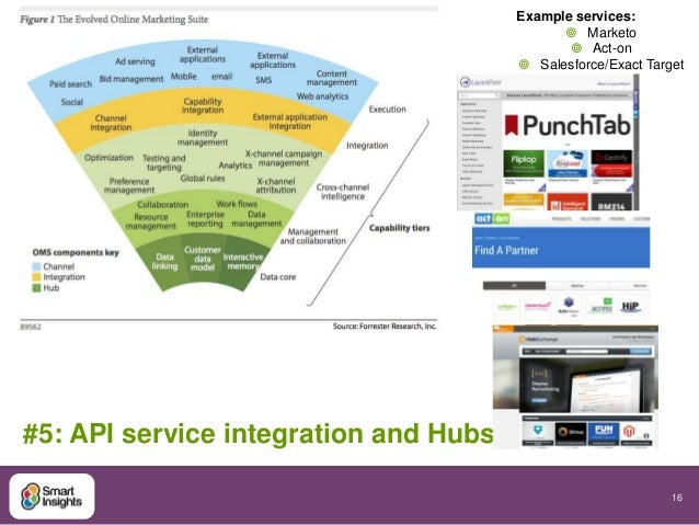 16  #5: API service integration and Hubs  Example services:   Marketo   Act-on   Salesforce/Exact Target