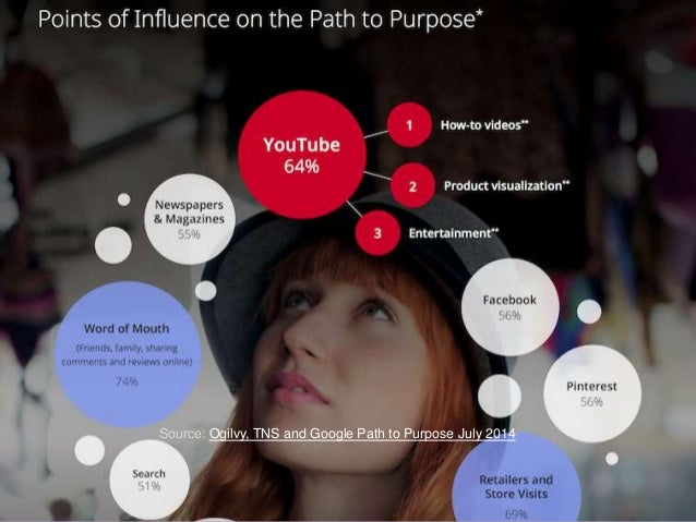 18  Source: Ogilvy, TNS and Google Path to Purpose July 2014