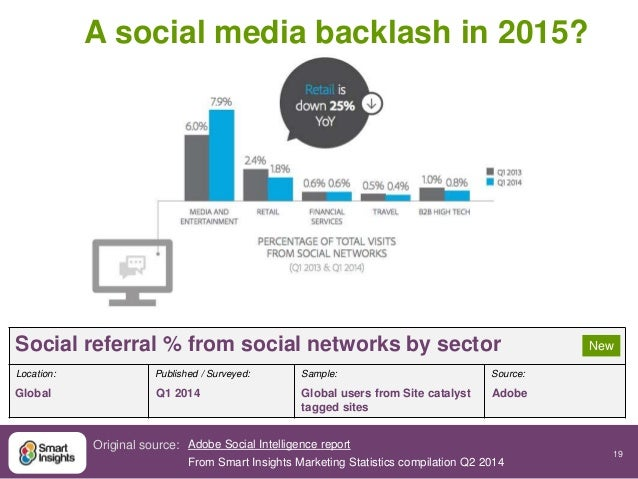 19  Social referral % from social networks by sector  Location: Published / Surveyed: Sample: Source:  Global Q1 2014 Glob...