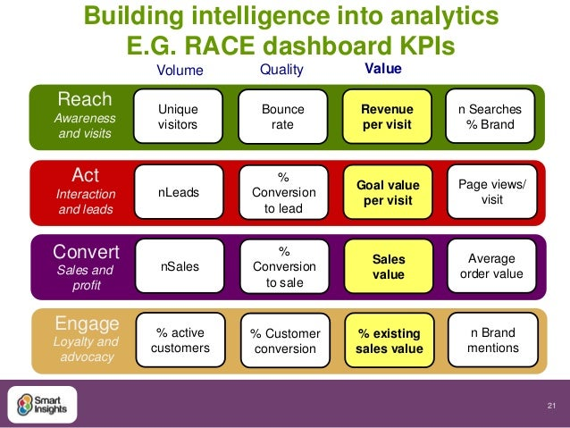 21  Building intelligence into analytics  n Searches  % Brand  Reach  Awareness  and visits  E.G. RACE dashboard KPIs  Vol...