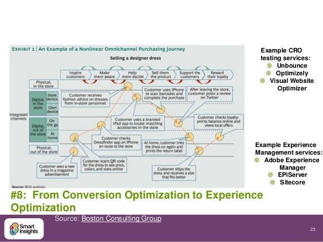 23  Example CRO  testing services:  #8: From Conversion Optimization to Experience  Optimization   Unbounce   Optimizely...