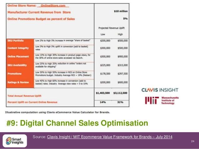 24  #9: Digital Channel Sales Optimisation  Source: Clavis Insight / MIT Ecommerce Value Framework for Brands – July 2014
