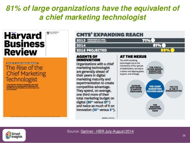 26  81% of large organizations have the equivalent of  a chief marketing technologist  Source: Gartner - HBR July-August 2...