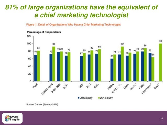 27  81% of large organizations have the equivalent of  a chief marketing technologist