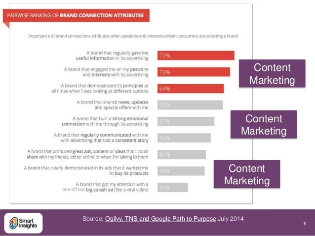 6  Source: Ogilvy, TNS and Google Path to Purpose July 2014  Content  Marketing  Content  Marketing  Content  Marketing