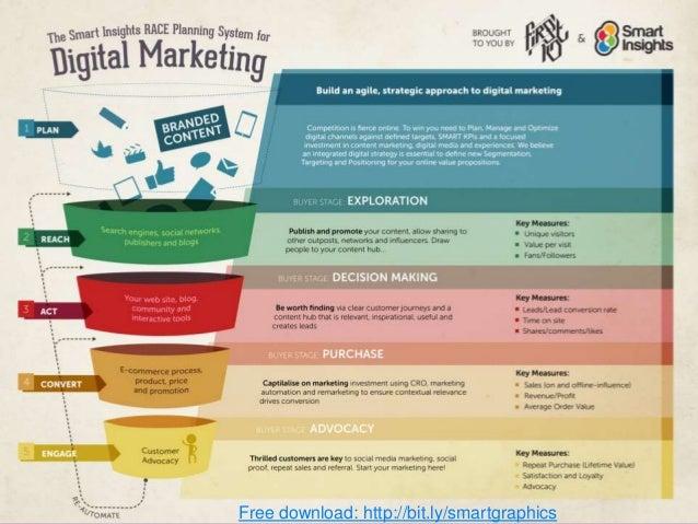 Digital Strategy Success 2016 Slide 3