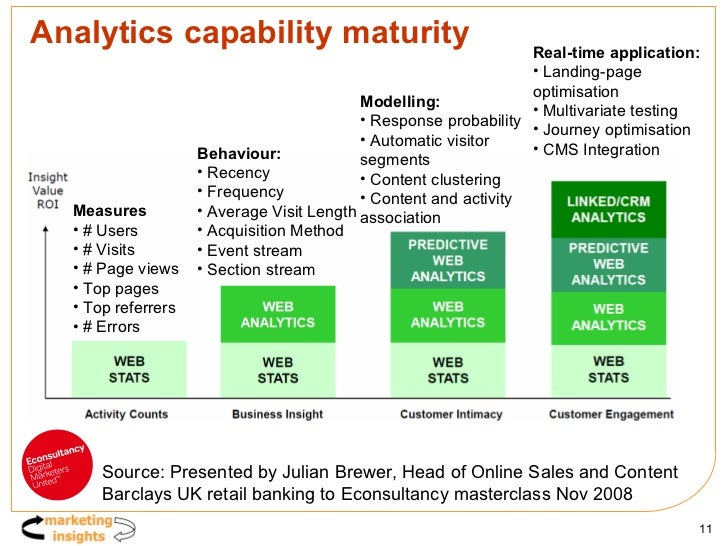 Analytics capability maturity <ul><li>Real-time application: </li></ul><ul><li>Landing-page  optimisation </li></ul><ul><l...