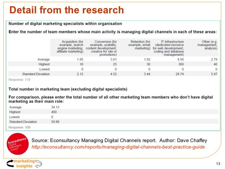 Detail from the research Source: Econsultancy Managing Digital Channels report.  Author: Dave Chaffey http://econsultancy....