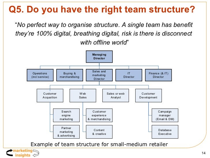 """Q5. Do you have the right team structure? <ul><li>"""" No perfect way to organise structure. A single team has benefit  </li>..."""