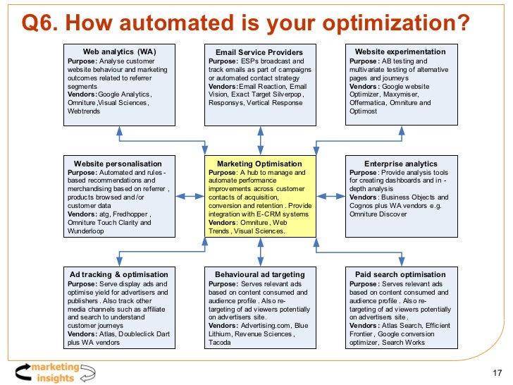 Q6. How automated is your optimization?