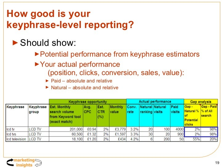 How good is your  keyphrase-level reporting? <ul><li>Should show: </li></ul><ul><ul><ul><li>Potential performance from key...