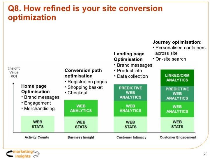 Q8. How refined is your site conversion optimization <ul><li>Journey optimisation: </li></ul><ul><li>Personalised containe...