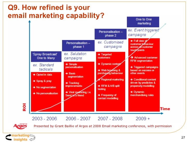 Q9. How refined is your  email marketing capability? Presented by Grant Baillie of Argos at 2008 Email marketing conferenc...