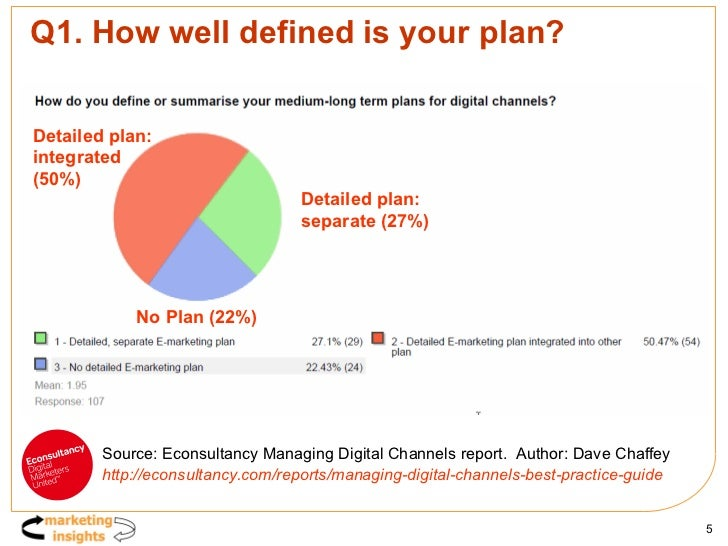 Q1. How well defined is your plan? Detailed plan:  separate (27%) Detailed plan:  separate (27%) Detailed plan:  integrate...