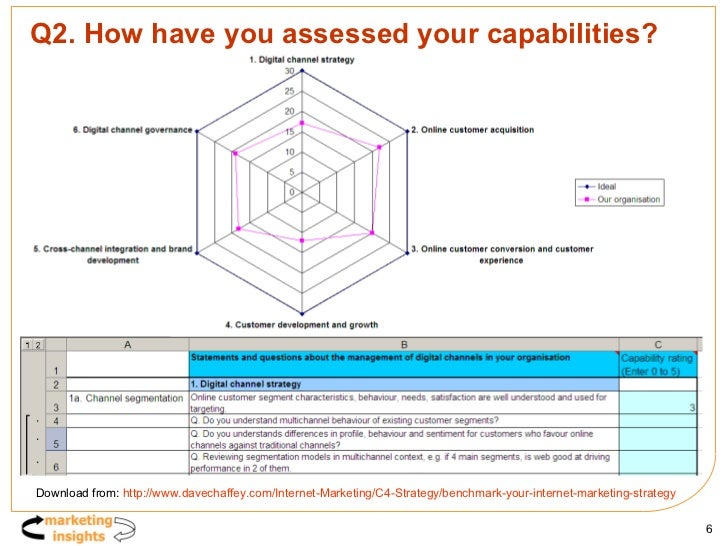 Q2. How have you assessed your capabilities? Download from:  http://www.davechaffey.com/Internet-Marketing/C4-Strategy/ben...