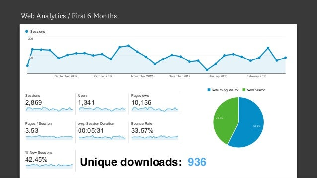 Web Analytics / First 6 Months Overview Sessions September2012 October2012 November2012 December2012 January2013 Feb...