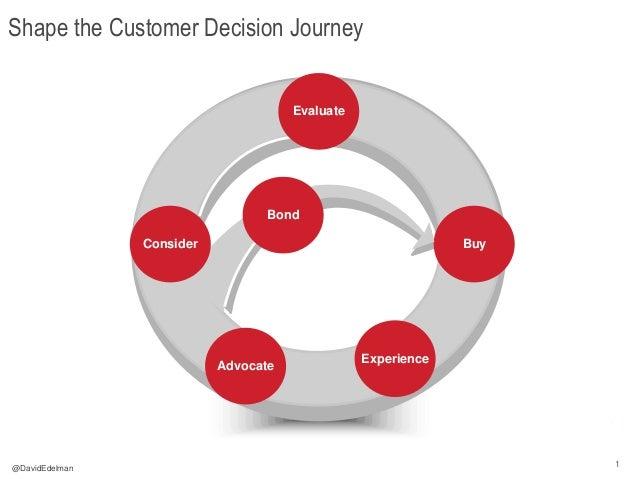 1 1 Shape the Customer Decision Journey Advocate Buy Experience Consider Evaluate Bond @DavidEdelman