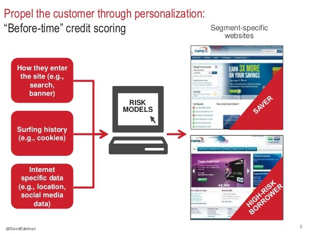 """3 Propel the customer through personalization: """"Before-time"""" credit scoring How they enter the site (e.g., search, banner)..."""