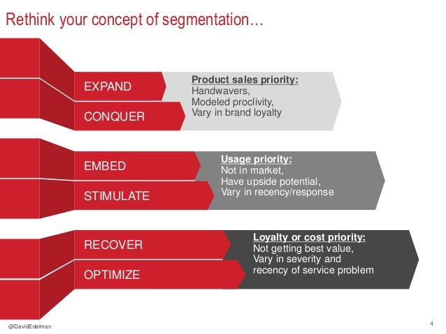 4 Rethink your concept of segmentation… Product sales priority: Handwavers, Modeled proclivity, Vary in brand loyalty EXPA...