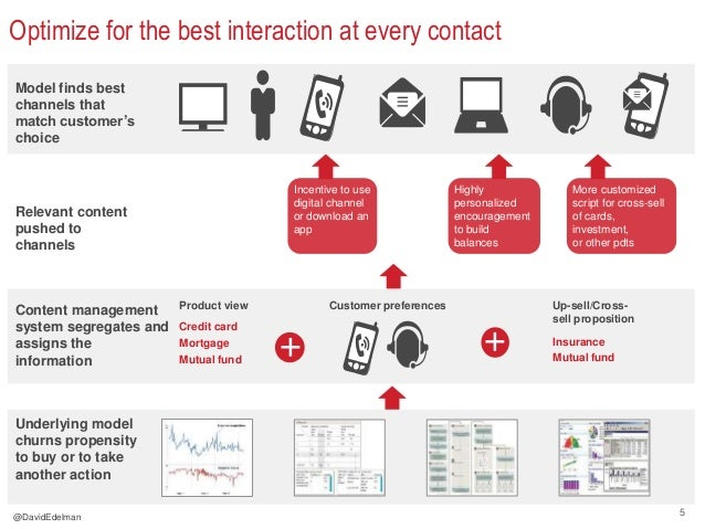5 Optimize for the best interaction at every contact Model finds best channels that match customer's choice Relevant conte...