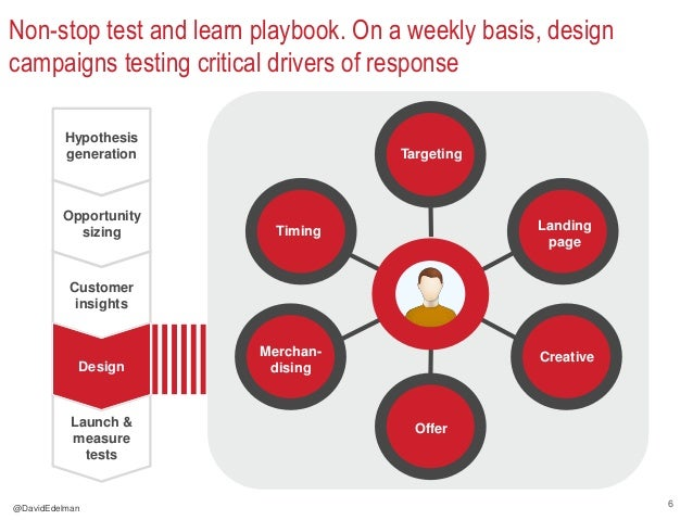 6 Non-stop test and learn playbook. On a weekly basis, design campaigns testing critical drivers of response Hypothesis ge...