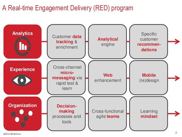 8 A Real-time Engagement Delivery (RED) program Analytics Customer data tracking & enrichment Analytical engine Specific c...