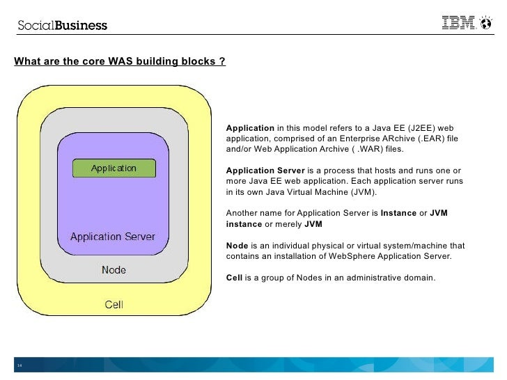 Websphere Application Server Administration Using Jython Pdf